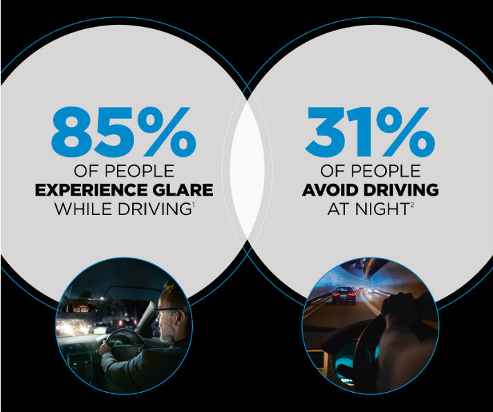 Statistics about people experiencing glare when driving at night and avoiding driving at night