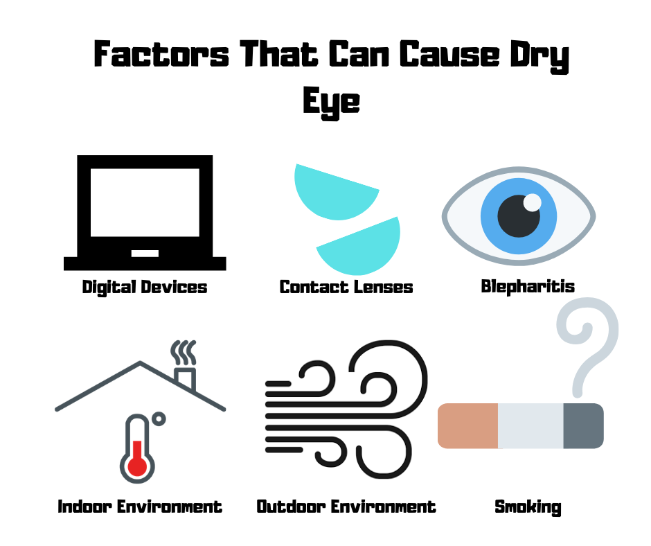 Infographic of factors that can cause dry eye