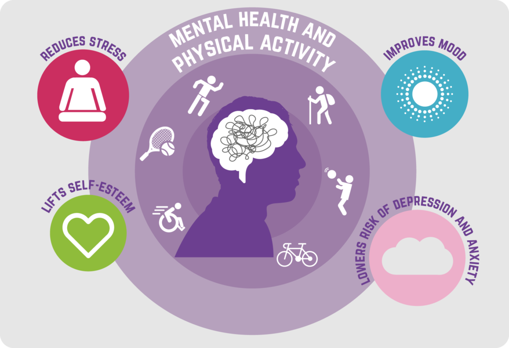 infographic about how exercise can help your physical and mental health
